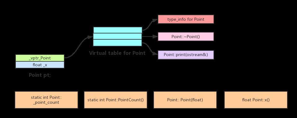 C++对象模型